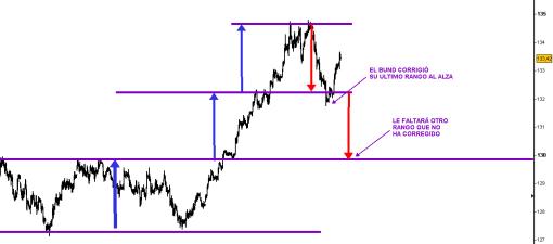BUND-8-SEPTIEMBRE-510x338% - Si el Bund sigue corrigiendo la Bolsa seguirá subiendo