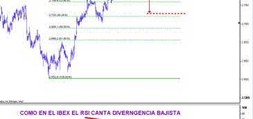 EUROSTOXX-16-SEPTIEMBRE-2010-510x437% - El Eurostoxx idem como el Ibex