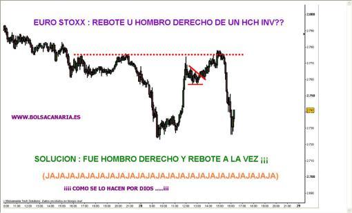 eurostoxx-510x309% - El Euro Stoxx hizo el hombre pero también confirmó que todo fue un rebote …
