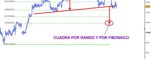 ibex-22-septiembre-2010.-HRARIO-png-510x300% - La corrección a muy corto plazo objetiva 10200 por Fibonacci y por rango