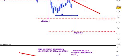 telefonica-23-septiembre-2010-510x437% - Trading en Telefónica