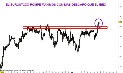 EUROSTOXX-13-OCTUBRE1-510x304% - EL EUROSTOXX ROMPE CON MAS DESCARO QUE EL IBEX