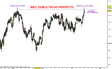 IBEX-14-OCTUBRE-DOBLE-2010-510x315% - Ibex hace doble techo al tick en el máximo del 5 de Agosto