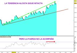 IBEX-19-OCTUBRE-2010-250x172% - IBEX tendencia alcista: bien fuerza alcista: neutra