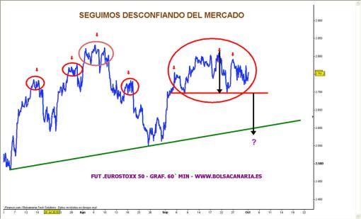 euroxx-510x309% - Seguimos desconfiando del mercado
