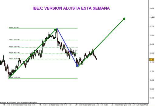 ibex-20-octubre-version-ALCISTA1-510x351% - Ibex versión alcista (para esta semana)