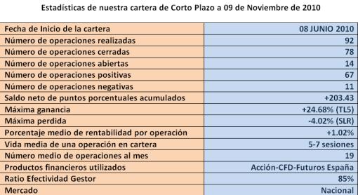 cartera-bolscanaria-9-Noviembre-510x278% - ¡¡ Ya sumamos 203.43 puntos porcentuales desde Junio  ¡¡