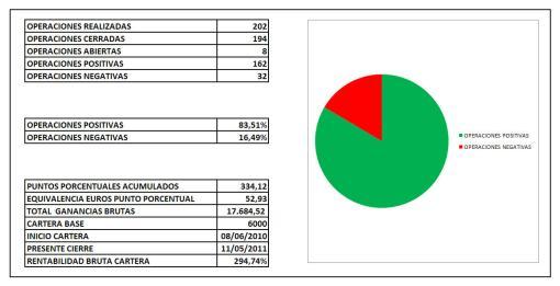 CIERRE-MAYO-510x261% - Estadistica nuestra cartera BOLSACANARIA COACHING