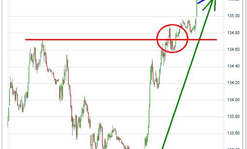 bund-18-octubre-2011-510x566% - El bund rentabiliza la corrección de hoy