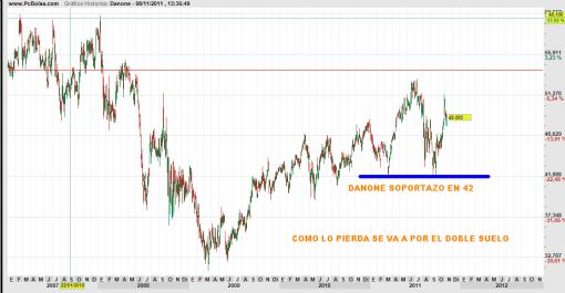 danone-8-noviembre-11-510x265% - Danone : soportazo en 42 euros