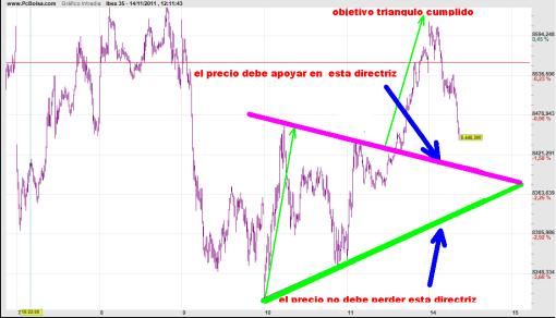 ibex-14-noviiembre-trading-2011-510x292% - Ibex líneas de trading