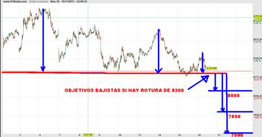 ibex-16-noviembre-OBJETIVOS-BAJISTAS-2011-510x267% - Objetivos bajistas si perdemos 8200