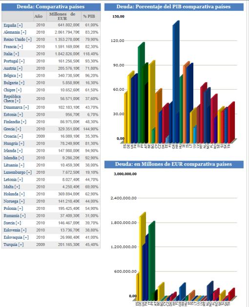www-datosmacro-com-510x629% - Datosmacro.com: Deuda en Europa (gráfico)