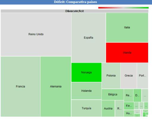 deficit-proporcionado-por-paises-510x400% - datosmacro.com