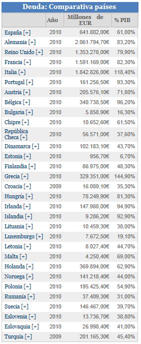 deuda-comparada-entre-paises% - datosmacro.com