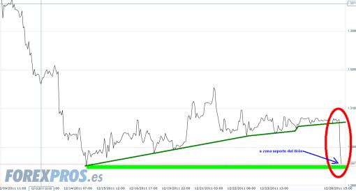 euro-28-diciembre-2011-510x274% - LA PERDIDA DEL 1.30 DEL EURO Y EL BALANCE DEL BCE PROVOCA BAJADAS DE BOLSA