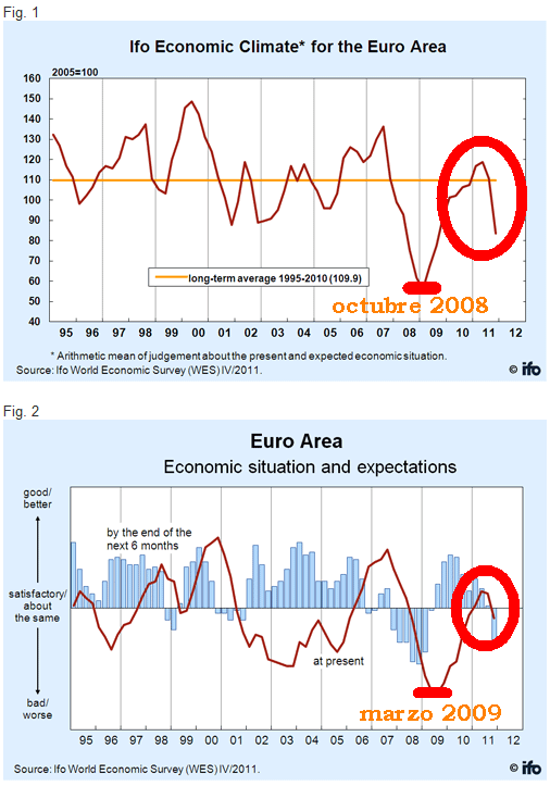 evolucion-indice-IFO1% - Evolucion indice IFO (Expectativas empresariales alemanas)