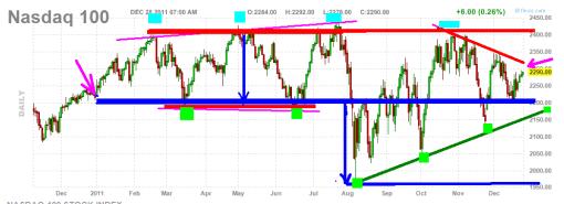 nasdaq-100-28-diciembre-2011-510x185% - Cerrando el año: NASDAQ 100