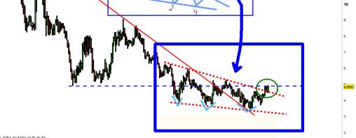 BANKINTER-16-ENERO-2012-510x386% - ¿Está rompiendo Bankinter al alza una pauta terminal?