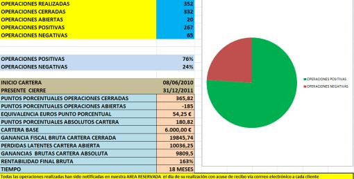 CARTERA-BOLSACANARIA-A-31-12-20111-510x259% - Estado nuestra cartera a cierre de 2011 (repetición)