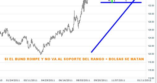 bund-11-enero-2012-510x608% - El Bund no se mueve de máximos hasta que las Bolsas definan