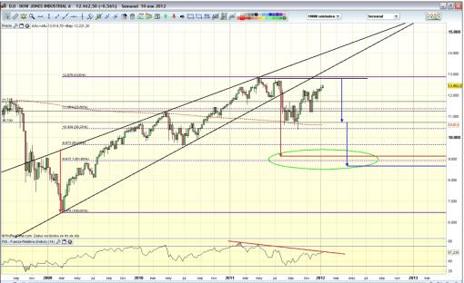dow-jones-por-gt1-510x312% - El Dow Jones tiene que caer por G.T.