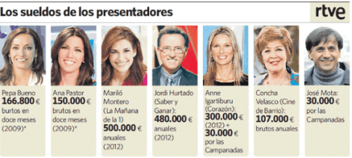 los-sueldos-de-TV-510x230% - Eleconomista.es: los sueldos de TVE