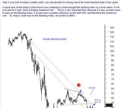stocktiming1-250x373% - Stocktiming.com : informe técnico Indice sector Bancario USA