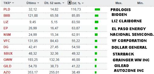 10-mejores-empresas-sp500-52-semanas-510x246% - Los mejores valores del SP500 en las últimas 52 semanas