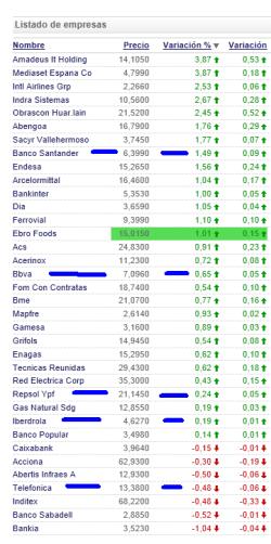 5-grandes-no-tiran-del-ibex-250x502% - De los cinco grandes del Ibex solo responde el Santander