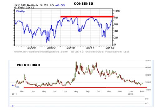 CONSENSO-Y-VOLATILIDAD-9-FEBRERO-20122-510x352% - Consenso y Volatilidad del mercado  USA siguen tensan do su diferencia