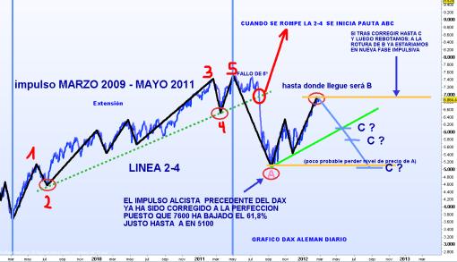 DAX-24-FEBRERO-2012-510x293% - Qué pauta de precio estamos viendo en Bolsacanaria