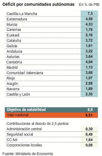 deficit-por-comunidades-autonomas% - Ranking por Deficit de CCAA