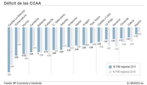 deficit-510x297% - DEFICIT DE LAS CCAA