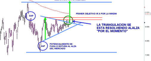 """ibex-3-febrero-2012-510x380% - Ibex, la triangulación se está resolviendo al alza """"por el momento"""""""