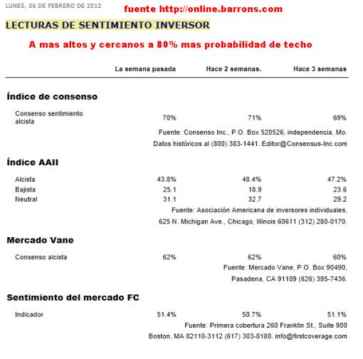 indices-de-consenso-510x504% - Indices de consenso alcista actualizado a fecha de ayer