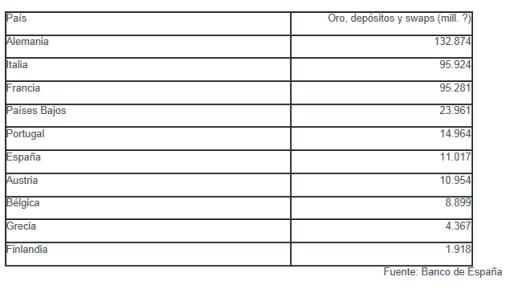 paises-europeos-con-msa-reservas-de-oro-510x289% - INVERTIA.COM: Paises europeos con mas reservas de oro