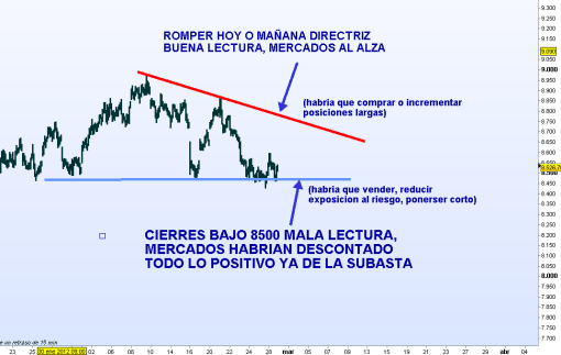 referencias-ibex-ante-gran-subasta-bce1-510x323% - Referencias Bolsacanaria para hoy
