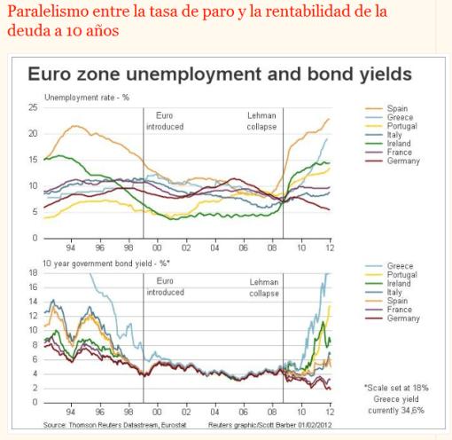 similitud-de-paro-y-deuda-510x496% - Droblo.com encuentra similitud entre la tasa de paro y la deuda a 10 años en la eurozona