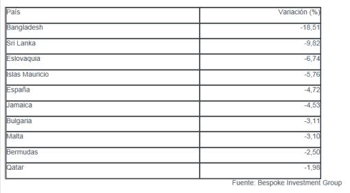 10-peores-bolsas-del-mundo-510x282% - INVERTIA.COM: las 10 peores bolsas del mundo del 2012