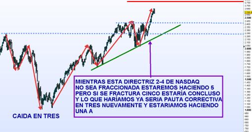 NASDAQ-7-MARZO-2012-510x348% - Biopsia y TAC al NASDAQ 100