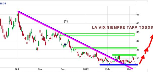 VIX-12-marzo-2012-510x168% - La VIX tapa todos sus gaps