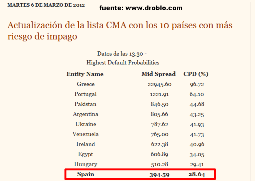 cma-510x362% - Droblo.com: CMA ranking oficial de países con más peligro de entrar en Default