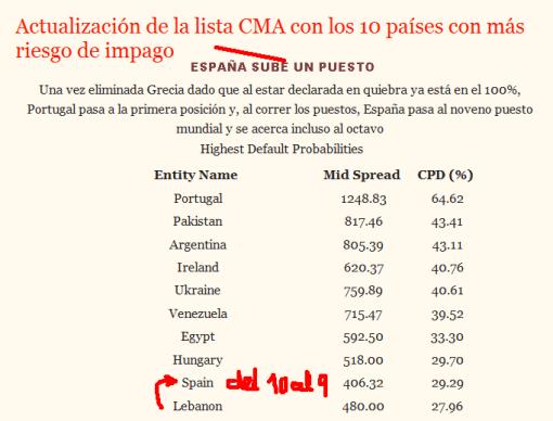cma1-510x388% - DROBLO.COM: CMA , España empeora sube del 10 al 9 e Italia sigue bajando se coló el Libano