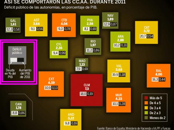 comportamiento-de-las-CCAA-en-2011-510x400% - Comportamiento fundamental MACRO de las CCAA en 2011