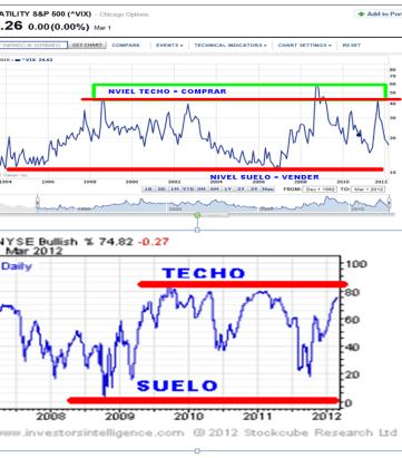 consenso-y-volatilidad-a-1-marzo-510x511% - Consenso y Volatilidad a 1 de Marzo, los osos están hibernando claramente