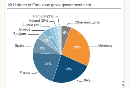 deuda-en-eurozona-510x517% - Droblo.com: Deuda Estados Unión