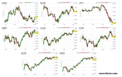 divisas-2-marzo-2012-510x322% - Comportamiento de divisas