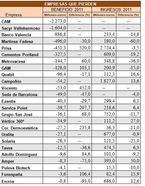 empresas-que-pierden% - INVERTIA.COM: empresas que pierden directamente