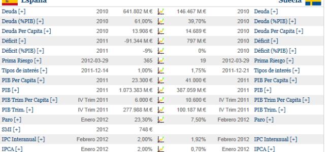 espaNa-versus-suecia-510x272% - Hoy comparamos (nueva sección) a España con Suecia